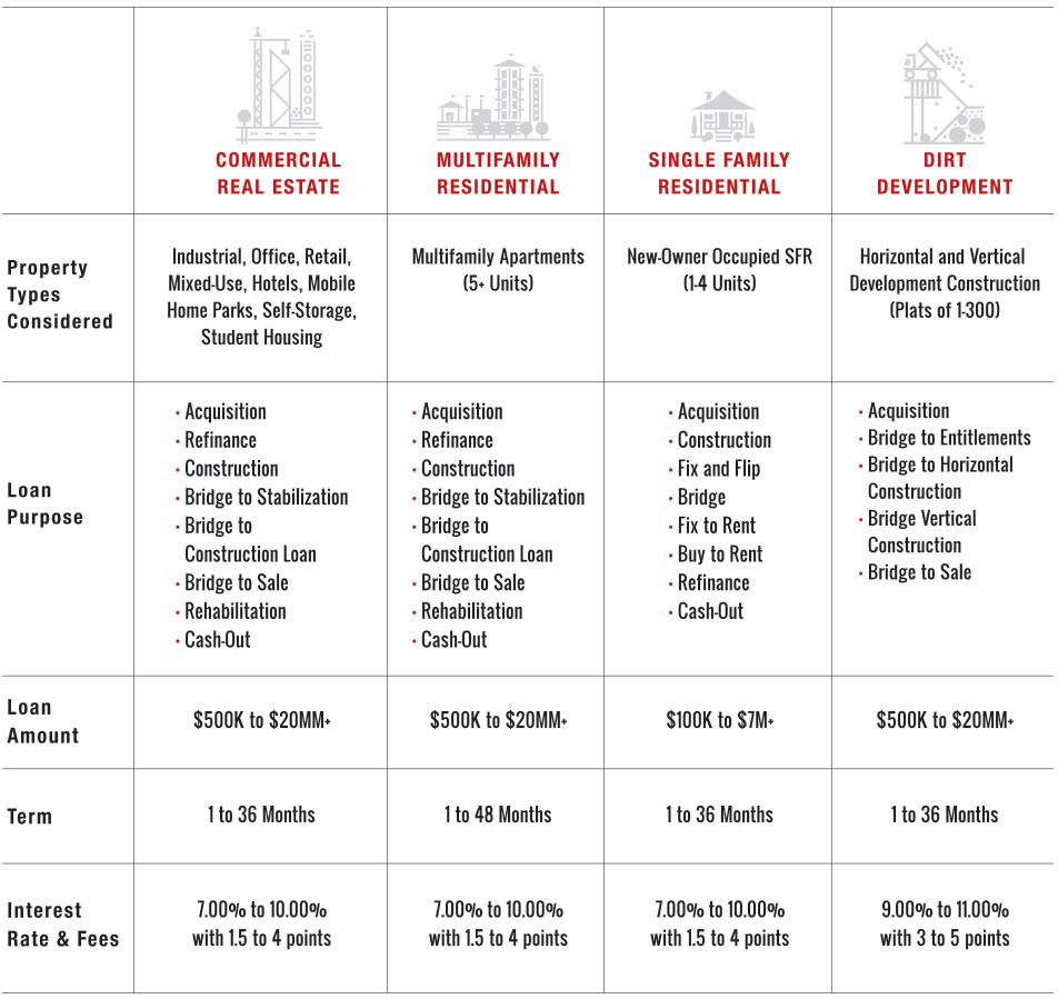 Juniper Capital Private Lending Matrix
